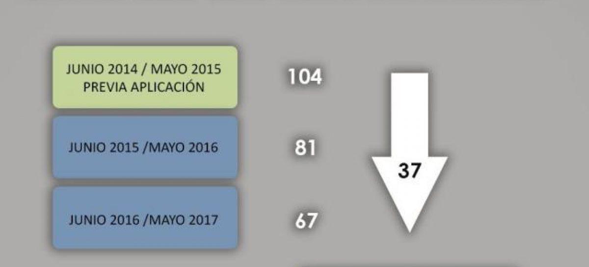 El gobierno ratificó la continuidad del decreto 840