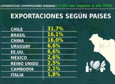 Crecieron fuerte las exportaciones riojanas en 2017