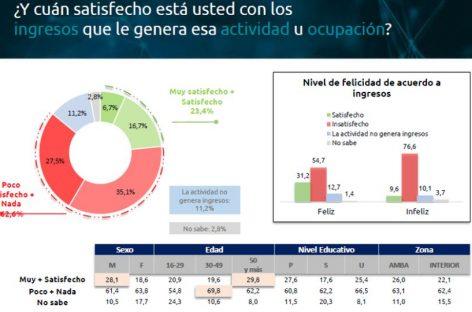 Seis de cada diez argentinos, insatisfecho con sus salarios