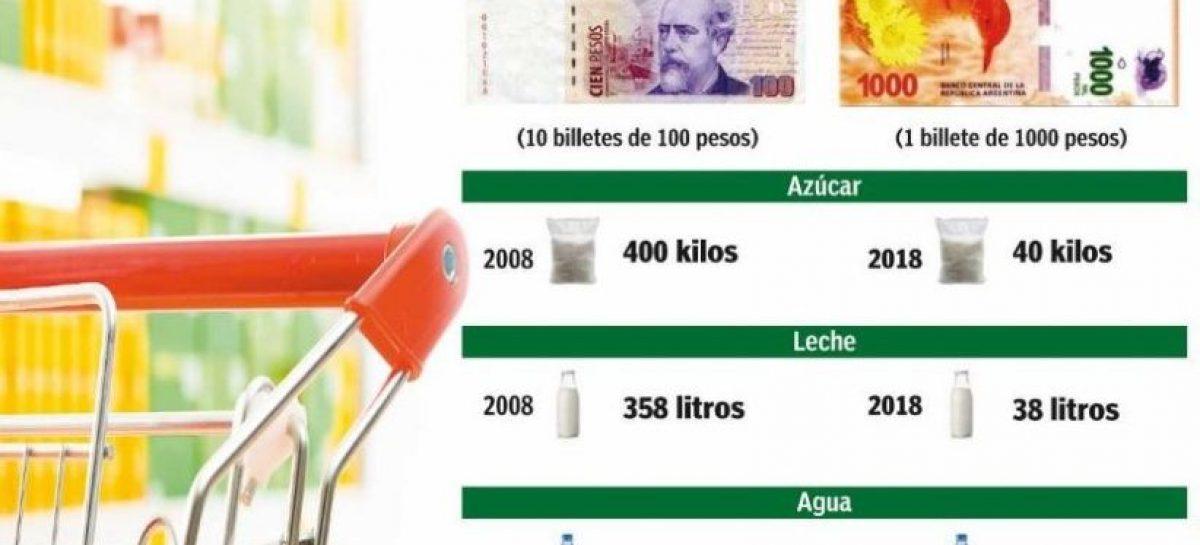 Lo que en el 2010 costaba $100, hoy cuesta $1000