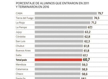 La Rioja con uno de los tres índices más bajos de deserción escolar