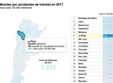 102 muertos por accidentes viales en La Rioja en 2017