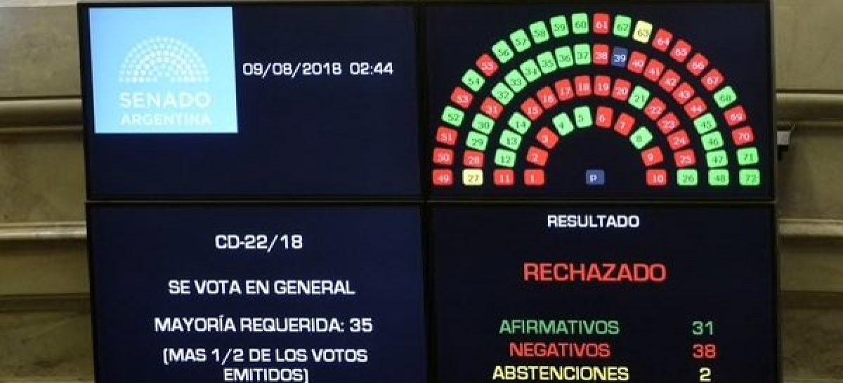 Con tres votos riojanos en contra, el Senado rechazó el aborto legal
